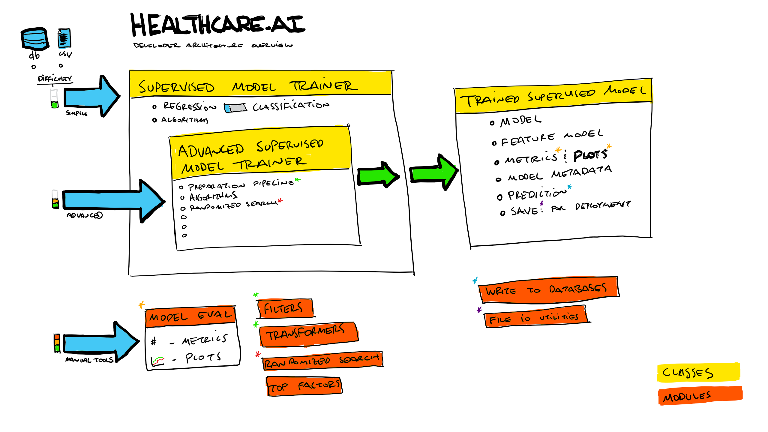 Architecture overview for developers healthcare architecture diagram ccuart Choice Image